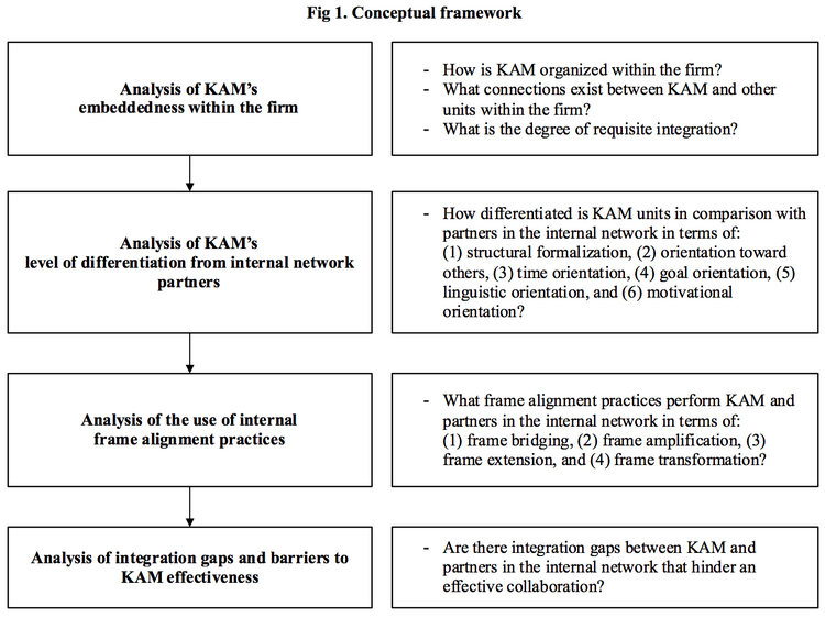 Mind the gap: Barriers to KAM implementation - Otto-Friedrich ...