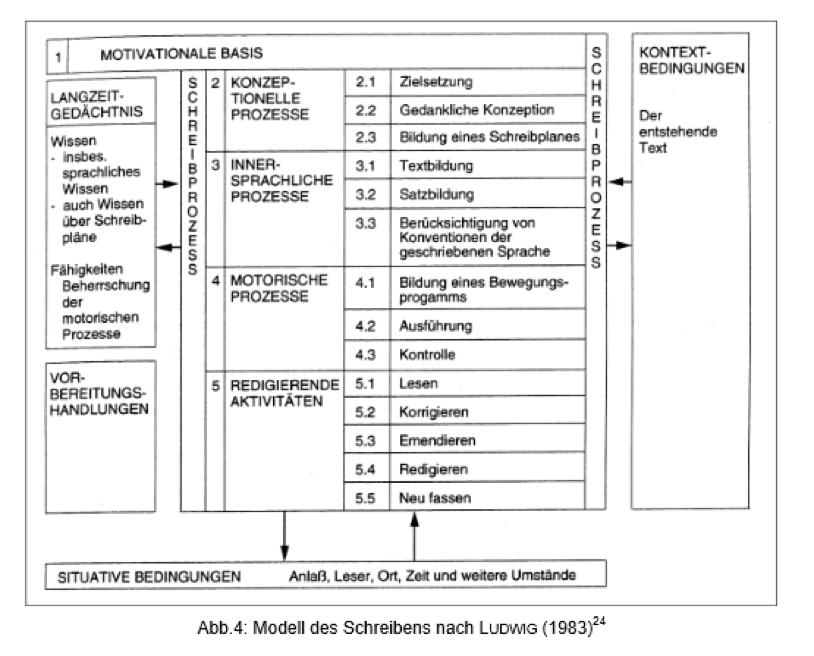 Schreibprozess Otto Friedrich Universität Bamberg