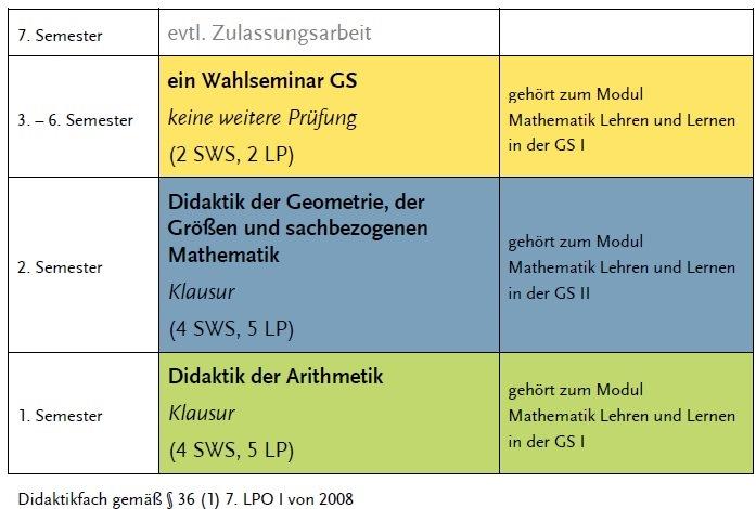 Lehramt Mathematik