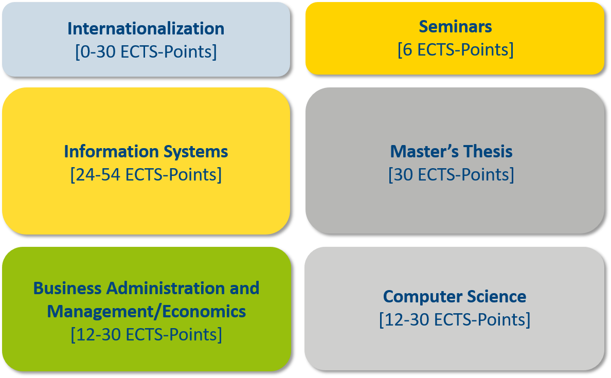 The Masters Programme Information Systems Consists Of Six Module Groups