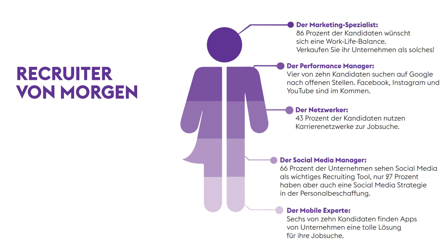 Gemütlich Lebenslauf Für Arzt Recruiter Bilder - Entry Level Resume ...